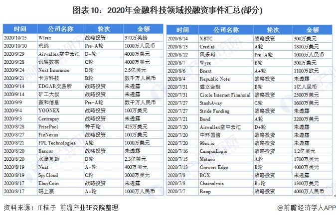 圖表10:2020年金融科技領域投融資事件匯總(部分)