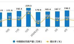 2020年1-7月中国铜材行业市场分析:累计产量突破千万吨