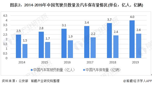 图表2:2014-2019年中国驾驶员数量及汽车保有量情况(单位:亿人,亿辆)