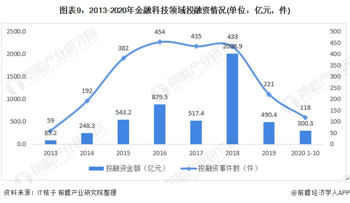 圖表9:2013-2020年金融科技領域投融資情況(單位:億元,件)