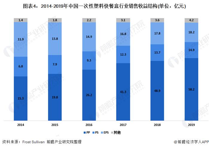 图表4:2014-2019年中国一次性塑料快餐盒行业销售收益结构(单位:亿元)