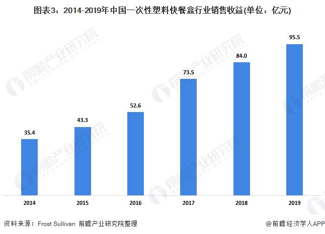 图表3:2014-2019年中国一次性塑料快餐盒行业销售收益(单位:亿元)