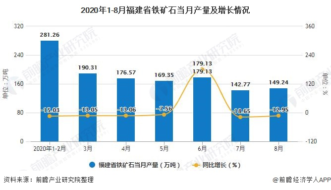 2020年1-8月福建省铁矿石当月产量及增长情况