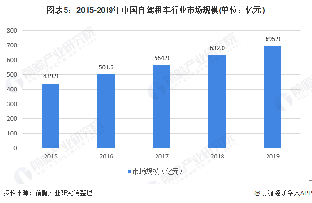 图表5:2015-2019年中国自驾租车行业市场规模(单位:亿元)