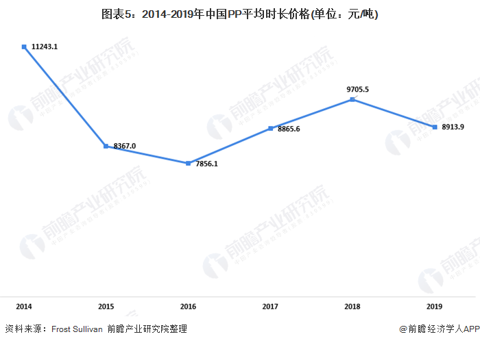 图表5:2014-2019年中国PP平均时长价格(单位:元/吨)