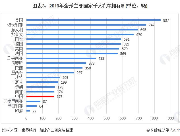图表3:2019年全球主要国家千人汽车拥有量(单位:辆)