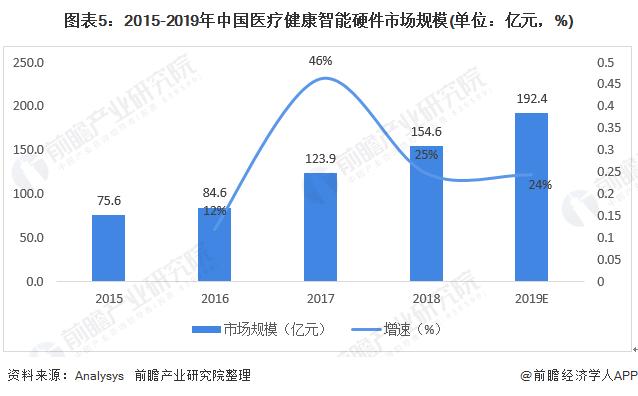 图表5:2015-2019年中国医疗健康智能硬件市场规模(单位:亿元,%)