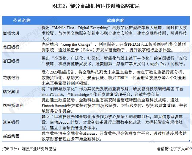 圖表2:部分金融機構科技創新戰略布局