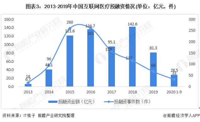 图表3:2013-2019年中国互联网医疗投融资情况(单位:亿元,件)