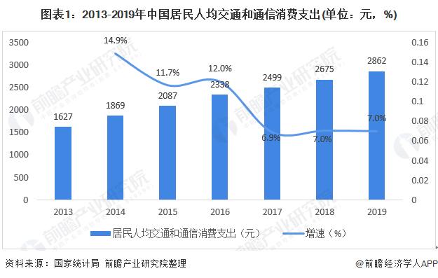 图表1:2013-2019年中国居民人均交通和通信消费支出(单位:元,%)