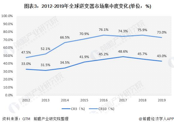 图表3:2012-2019年全球逆变器市场集中度变化(单位:%)