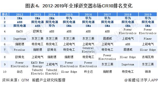 图表4:2012-2019年全球逆变器市场CR10排名变化