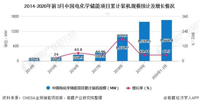 2014-2020年前3月中国电化学储能项目累计装机规模统计及增长情况