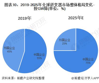 图表10:2019-2025年全球逆变器市场整体格局变化-按GW算(单位:%)
