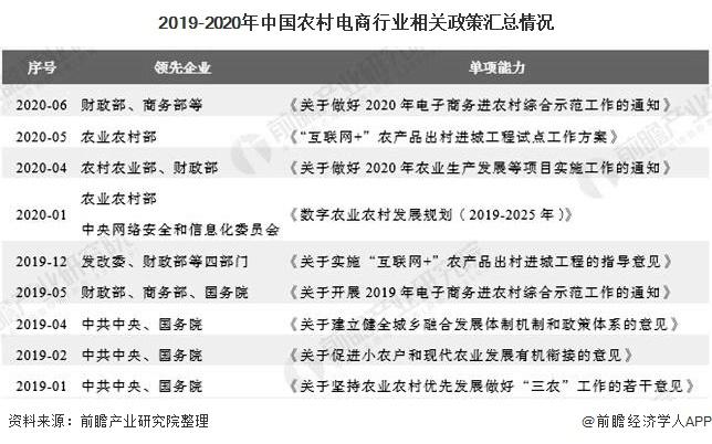 2019-2020年中国农村电商行业相关政策汇总情况