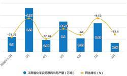 2020年1-8月江西省化学农药原药产量及增长情况分析