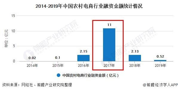 2014-2019年中国农村电商行业融资金额统计情况