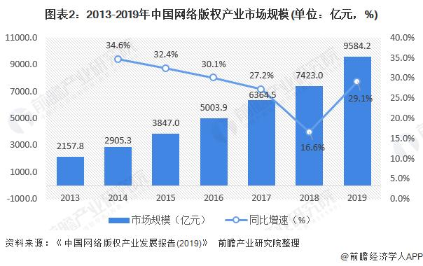 图表2:2013-2019年中国网络版权产业市场规模(单位:亿元,%)