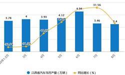 2020年1-8月江西省汽车产量及增长情况分析