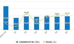 2020年1-8月江西省粗钢产量及增长情况分析