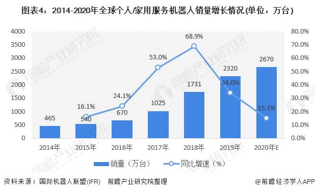 图表4:2014-2020年全球个人/家用服务机器人销量增长情况(单位:万台)