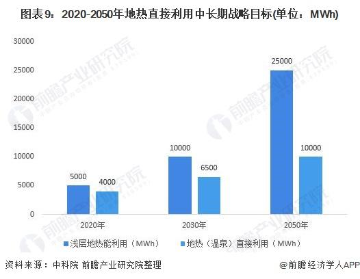图表9:2020-2050年地热直接利用中长期战略目标(单位:MWh)