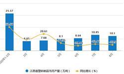 2020年1-8月江西省塑料制品产量及增长情况分析