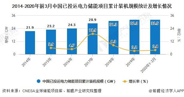 2014-2020年前3月中国已投运电力储能项目累计装机规模统计及增长情况