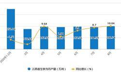 2020年1-8月江西省生铁产量及增长情况分析