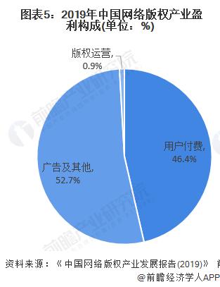图表5:2019年中国网络版权产业盈利构成(单位:%)