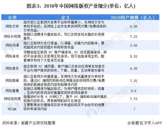 图表3:2019年中国网络版权产业细分(单位:亿人)