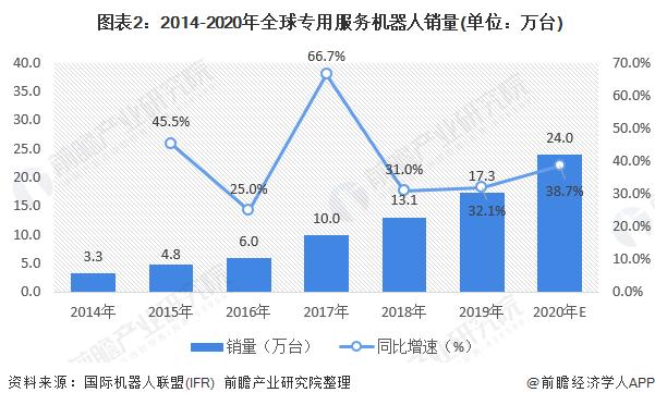 图表2:2014-2020年全球专用服务机器人销量(单位:万台)