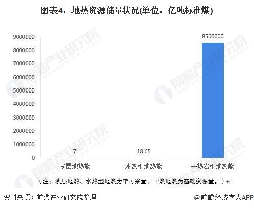 图表4:地热资源储量状况(单位:亿吨标准煤)