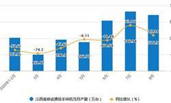 2020年1-8月江西省移动通信手持机产量及增长情况分析