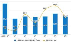 2020年1-8月江西省化学纤维产量及增长情况分析