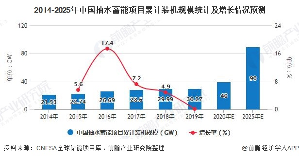 2014-2025年中国抽水蓄能项目累计装机规模统计及增长情况预测