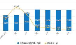 2020年1-8月江西省铝材产量及增长情况分析