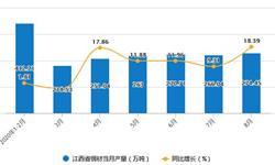 2020年1-8月江西省钢材产量及增长情况分析