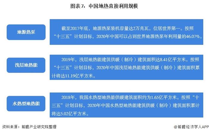 图表7:中国地热直接利用规模