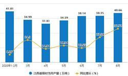 2020年1-8月江西省铜材产量及增长情况分析