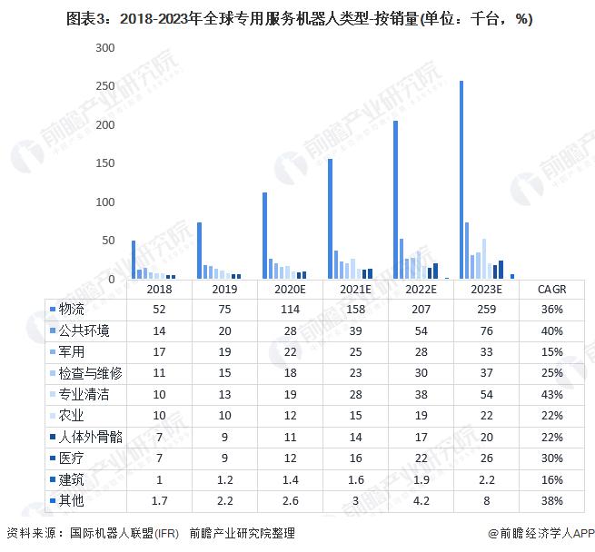 图表3:2018-2023年全球专用服务机器人类型-按销量(单位:千台,%)