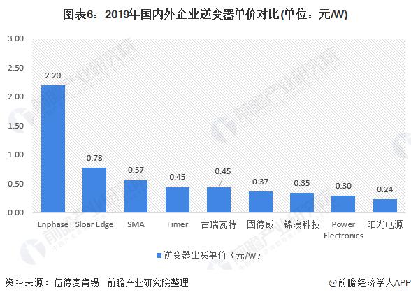 图表6:2019年国内外企业逆变器单价对比(单位:元/W)