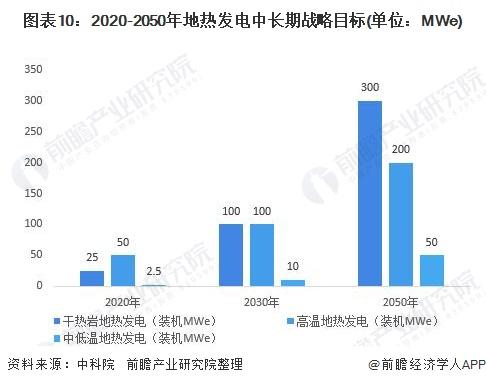图表10:2020-2050年地热发电中长期战略目标(单位:MWe)