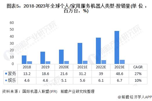 图表5:2018-2023年全球个人/家用服务机器人类型-按销量(单位:百万台,%)