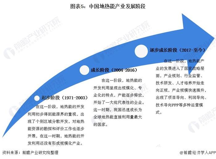 图表5:中国地热能产业发展阶段
