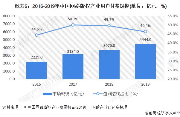 图表6:2016-2019年中国网络版权产业用户付费规模(单位:亿元,%)