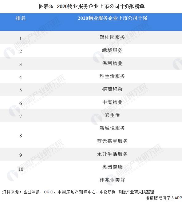 图表3:2020物业服务企业上市公司十强和榜单