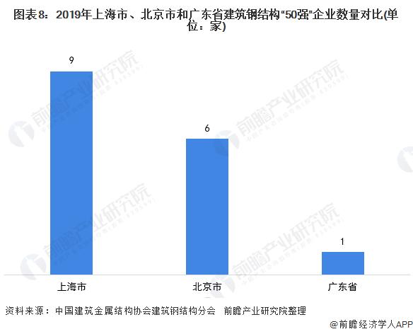 """图表8:2019年上海市、北京市和广东省建筑钢结构""""50强""""企业数量对比(单位:家)"""