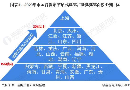 图表4:2020年中国各省市装配式建筑占新建建筑面积比例目标