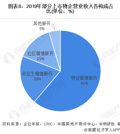图表8:2019年部分上市物企营业收入各构成占比(单位:%)